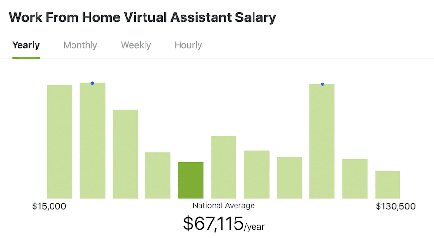 how to become a virtual assistant | Call It Adventure